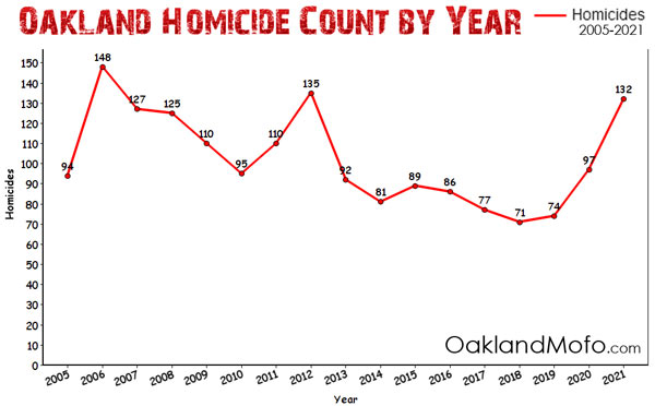 oakland homicide chart