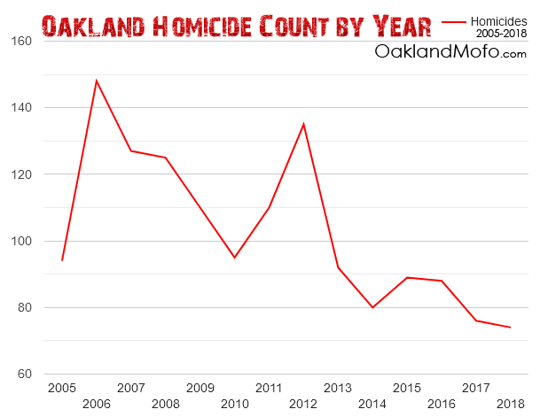 oakland homicide rate chart